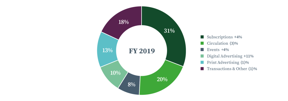 FY19 Investment Proposition - Pie Chart_First Image copy.png